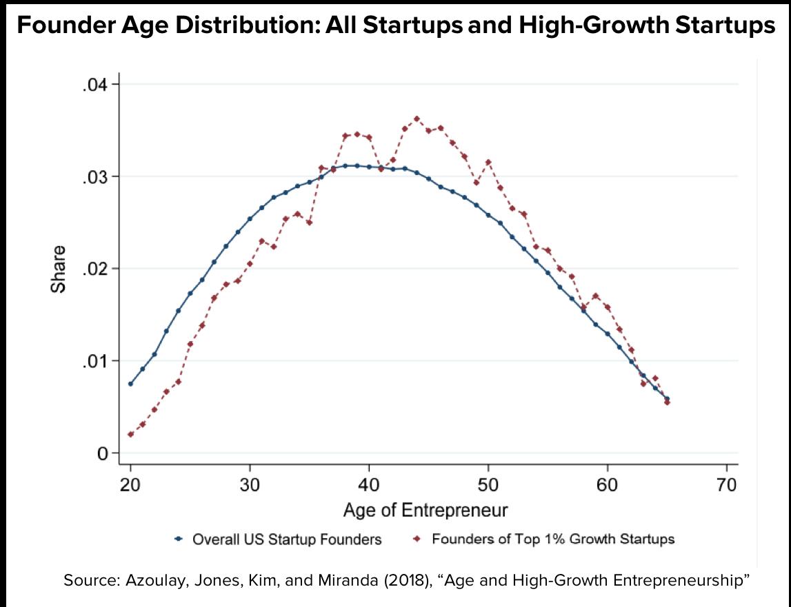 Age of entrepreneur