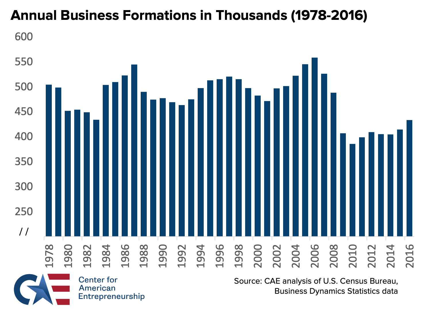 America's Long Economic Growth Crisis and Washington's Awakening (Finally) to the Real Solution – Entrepreneurship